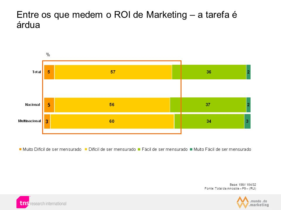 Entre os que medem o ROI de Marketing – a tarefa é árdua