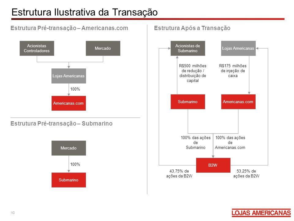 Estrutura Ilustrativa da Transação