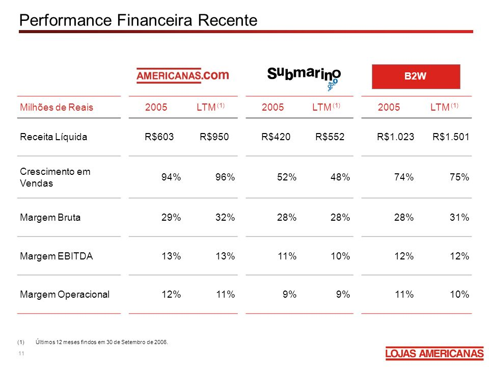Performance Financeira Recente