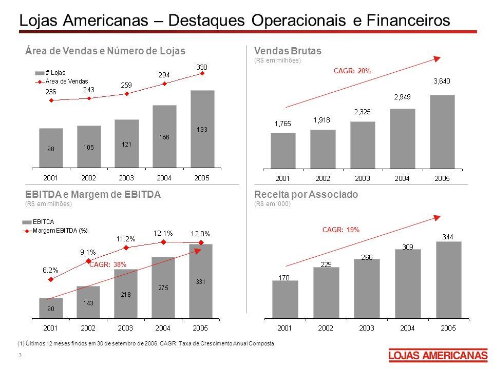 Lojas Americanas – Destaques Operacionais e Financeiros