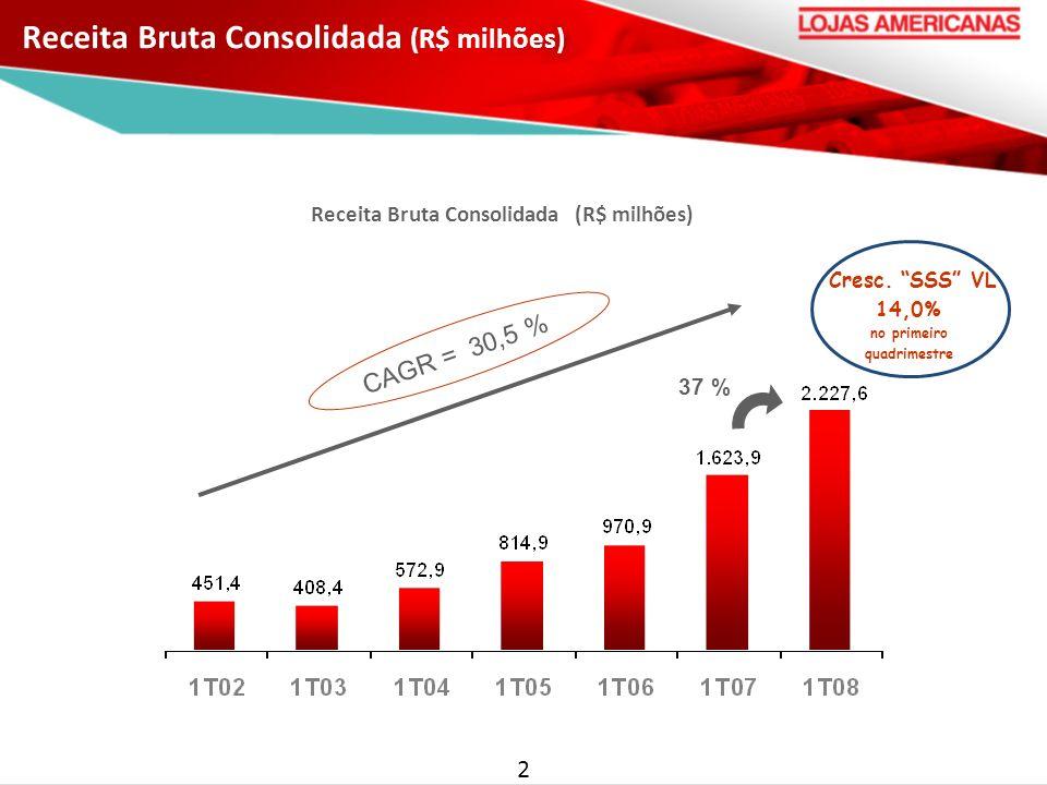 Receita Bruta Consolidada (R$ milhões)