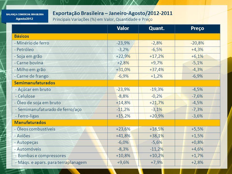 Exportação Brasileira – Janeiro-Agosto/2012-2011 Principais Variações (%) em Valor, Quantidade e Preço