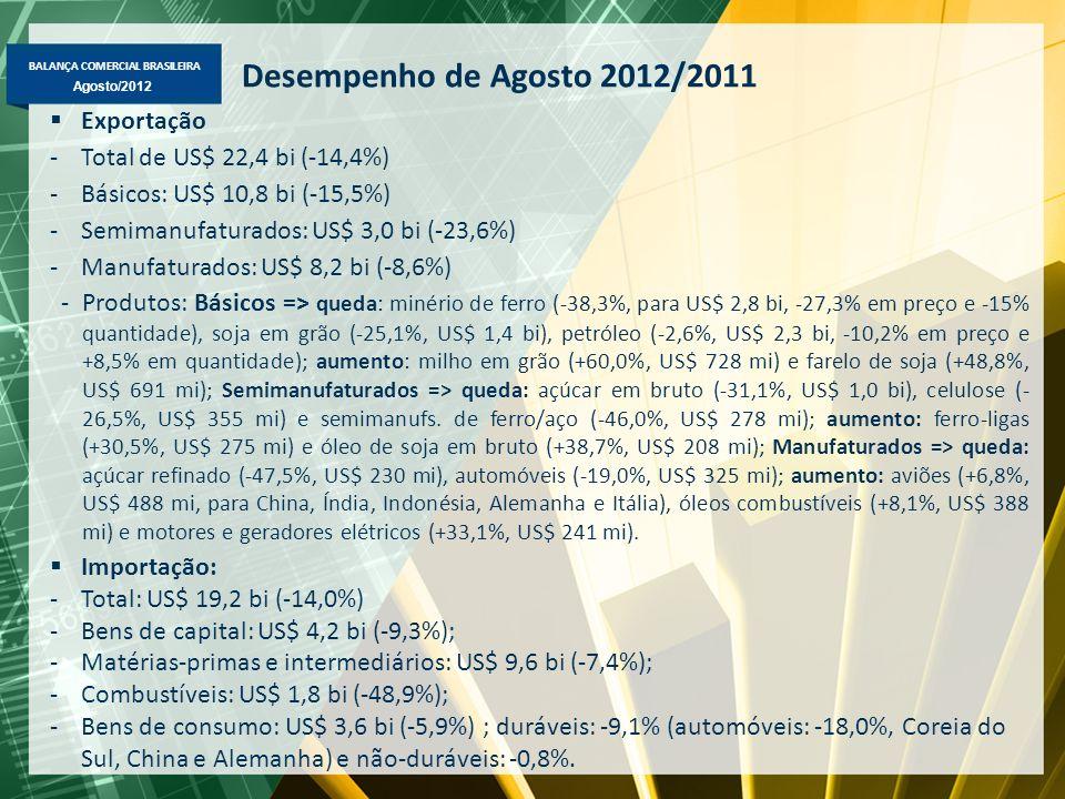 Desempenho de Agosto 2012/2011 Exportação