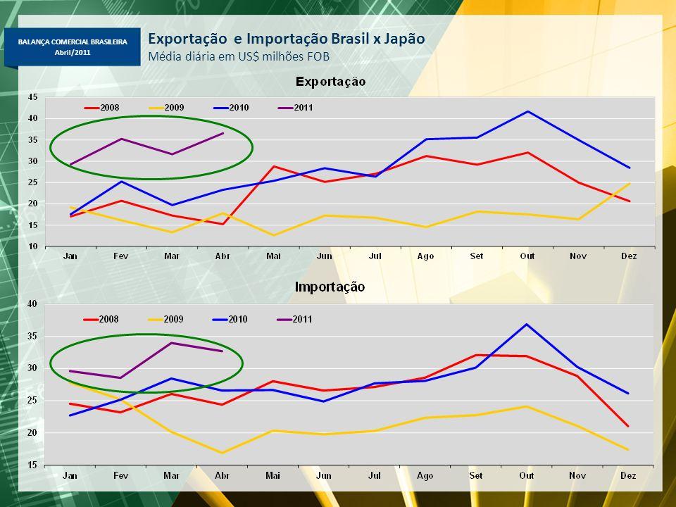 Exportação e Importação Brasil x Japão