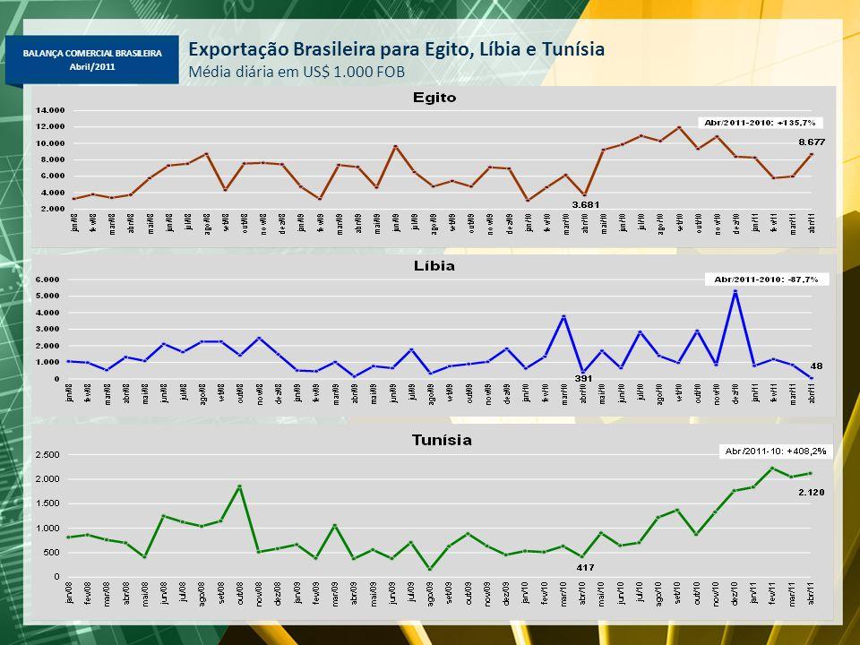 Exportação Brasileira para Egito, Líbia e Tunísia