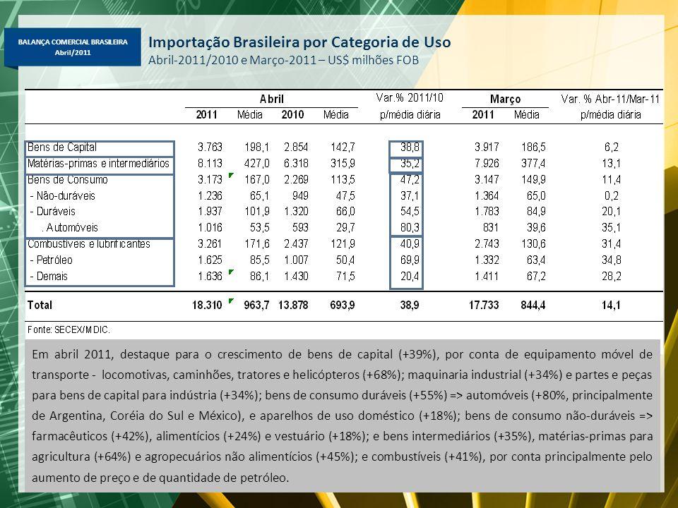Importação Brasileira por Categoria de Uso Abril-2011/2010 e Março-2011 – US$ milhões FOB