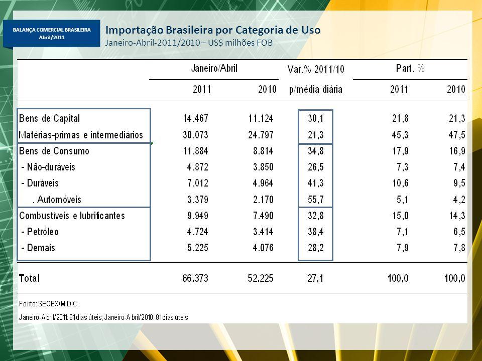 Importação Brasileira por Categoria de Uso Janeiro-Abril-2011/2010 – US$ milhões FOB
