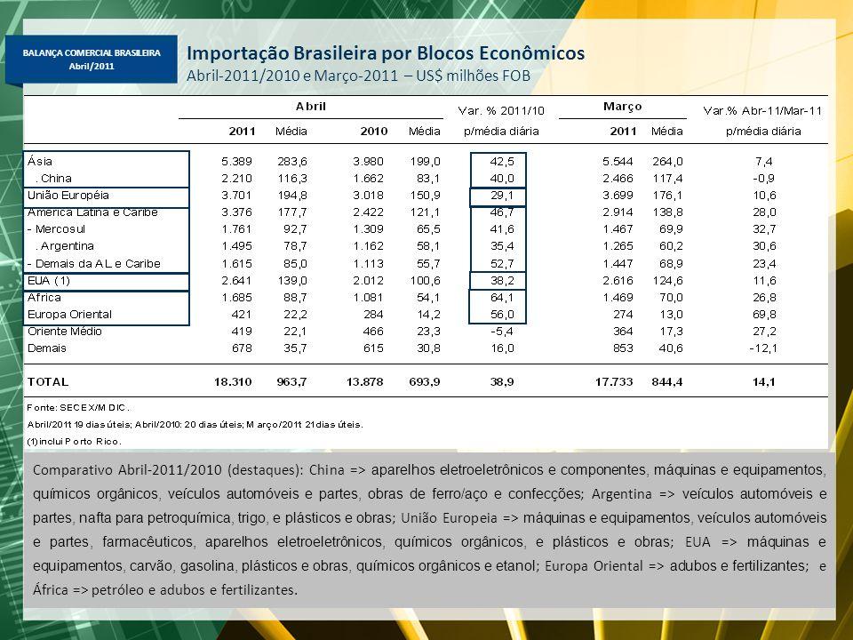 Importação Brasileira por Blocos Econômicos Abril-2011/2010 e Março-2011 – US$ milhões FOB