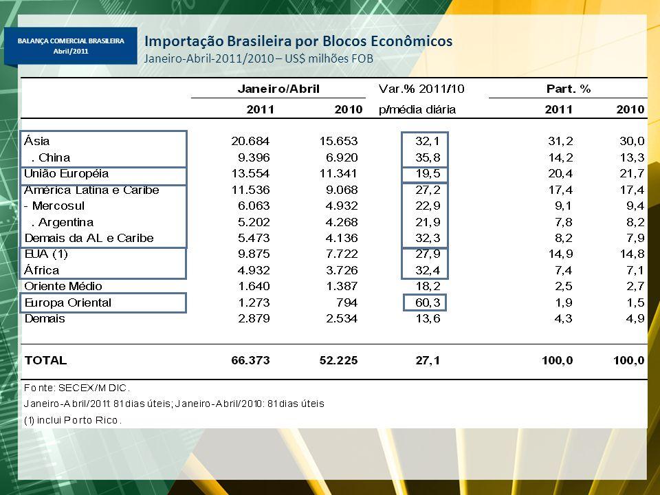Importação Brasileira por Blocos Econômicos Janeiro-Abril-2011/2010 – US$ milhões FOB