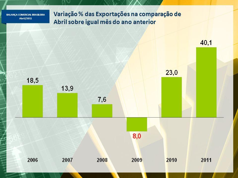 Variação % das Exportações na comparação de
