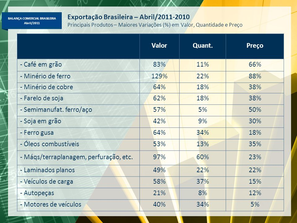 Exportação Brasileira – Abril/2011-2010 Principais Produtos – Maiores Variações (%) em Valor, Quantidade e Preço