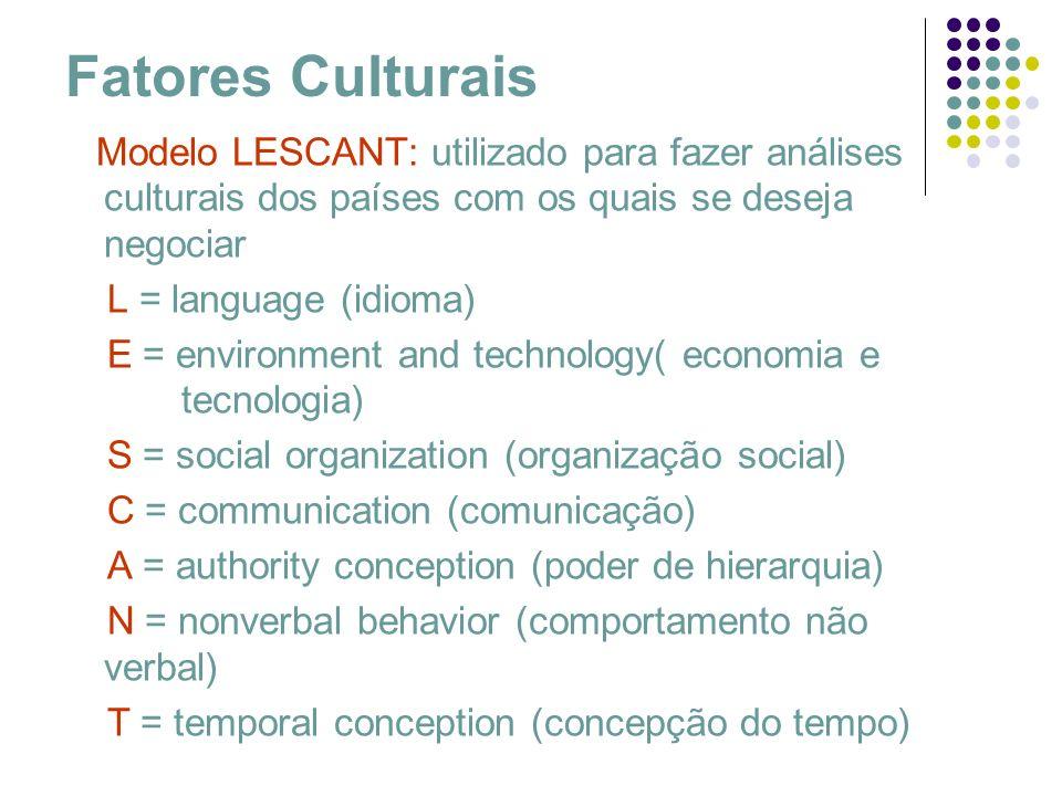 Fatores Culturais Modelo LESCANT: utilizado para fazer análises culturais dos países com os quais se deseja negociar.