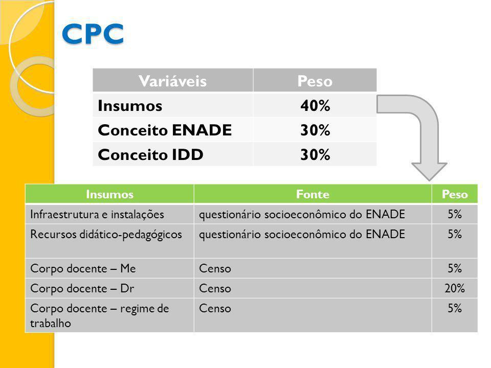 CPC Variáveis Peso Insumos 40% Conceito ENADE 30% Conceito IDD Insumos