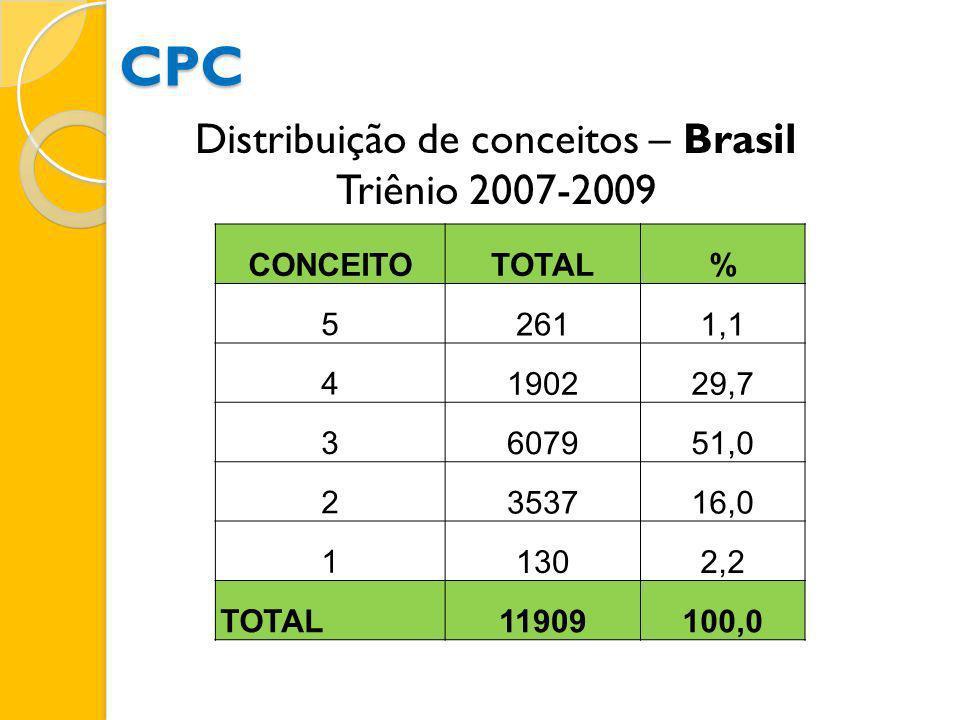 Distribuição de conceitos – Brasil