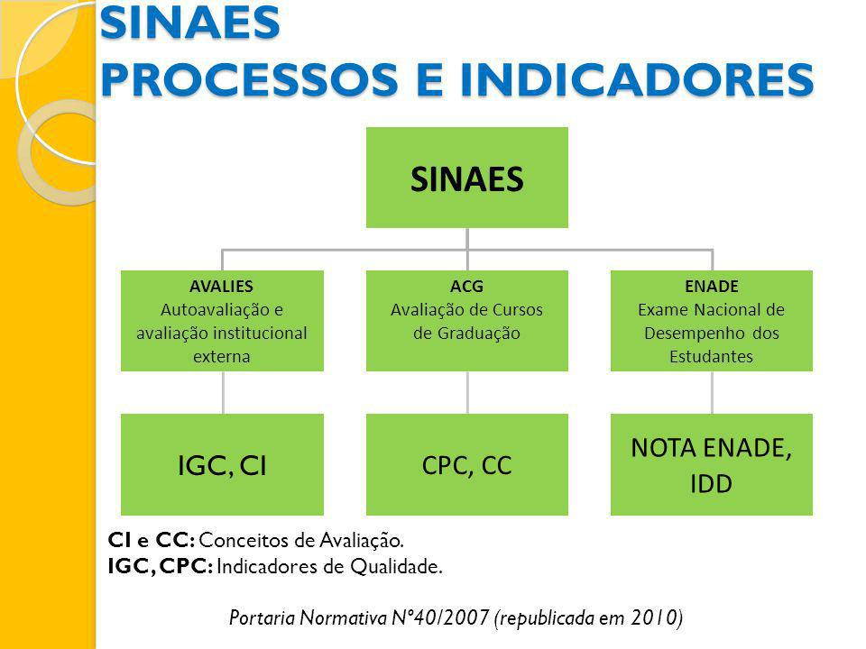 SINAES PROCESSOS E INDICADORES