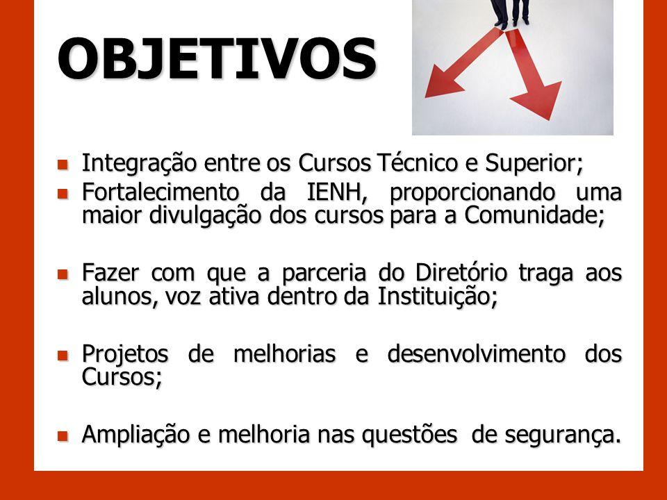 OBJETIVOS Integração entre os Cursos Técnico e Superior;