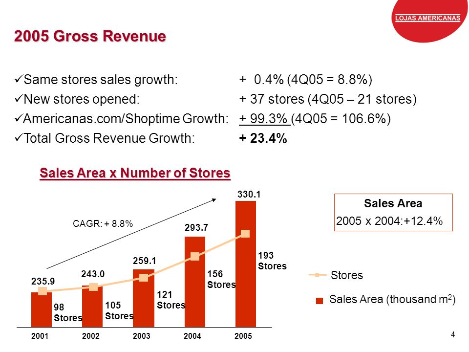 Sales Area x Number of Stores