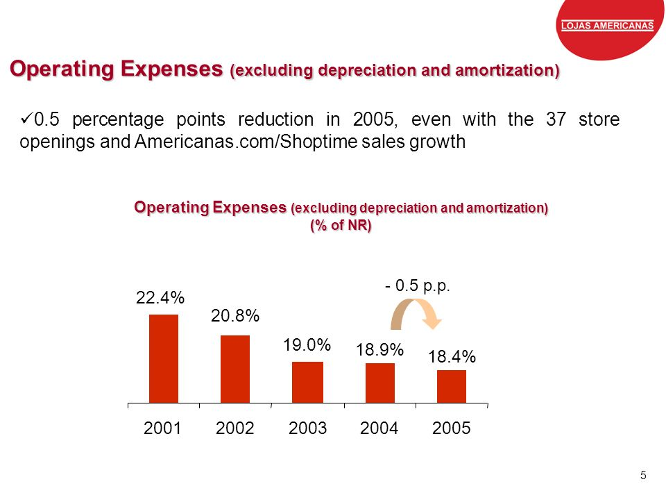 Operating Expenses (excluding depreciation and amortization)