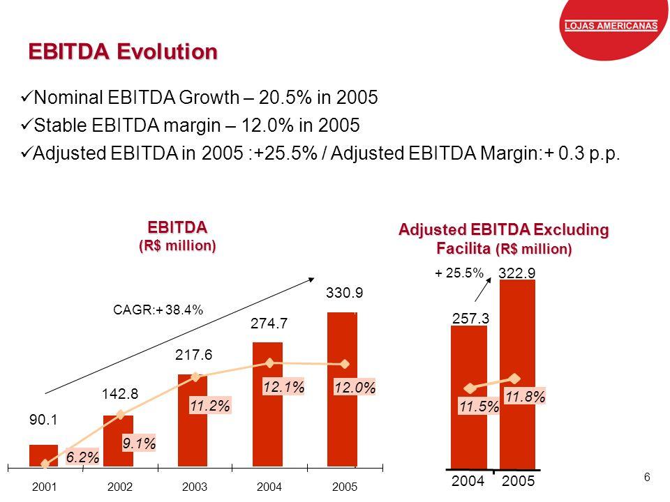 Adjusted EBITDA Excluding Facilita (R$ million)
