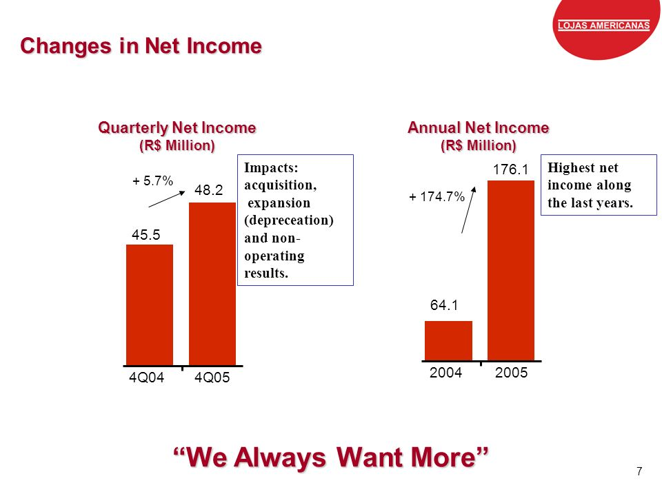 We Always Want More Changes in Net Income Quarterly Net Income