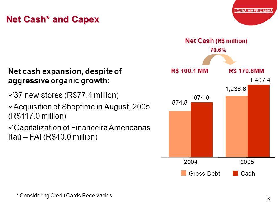 Net Cash* and Capex Net Cash (R$ million) 70.6% Net cash expansion, despite of aggressive organic growth: