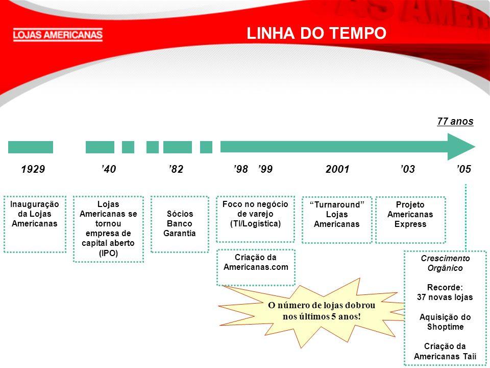 LINHA DO TEMPO 1929 '40 '82 '98 '99 2001 '03 '05 77 anos