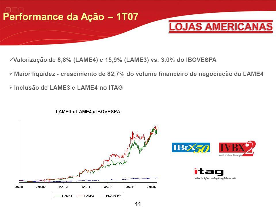 Performance da Ação – 1T07 Valorização de 8,8% (LAME4) e 15,9% (LAME3) vs. 3,0% do IBOVESPA.