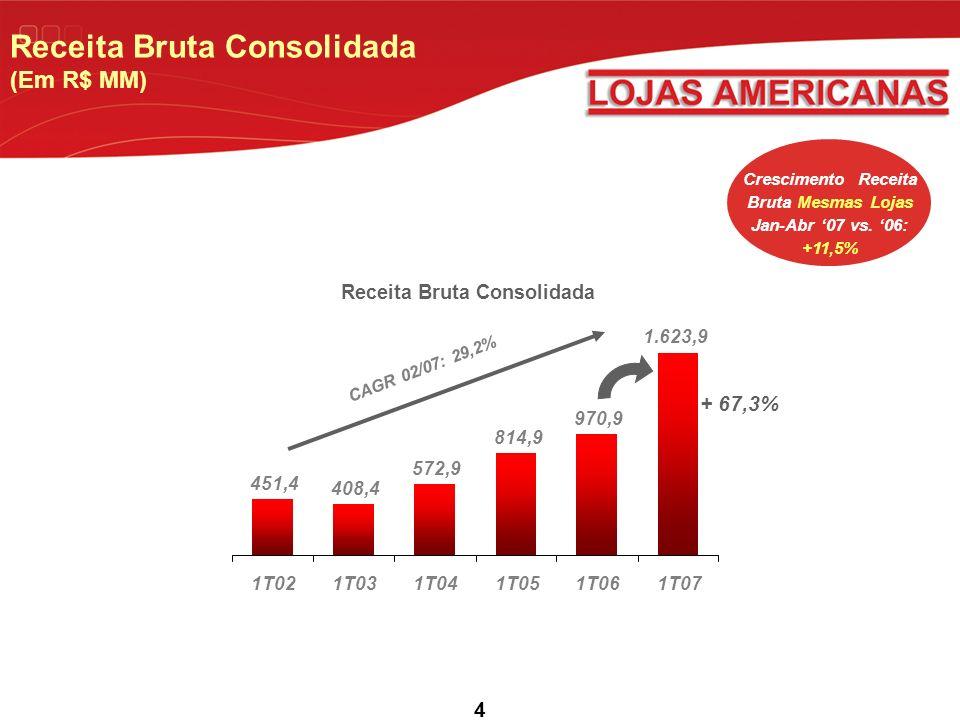 Receita Bruta Consolidada (Em R$ MM)