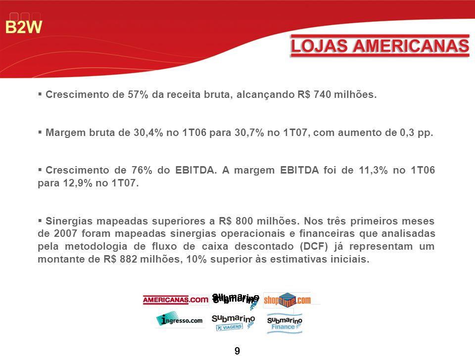 B2W Crescimento de 57% da receita bruta, alcançando R$ 740 milhões.