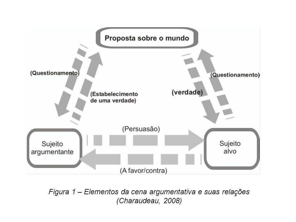 Figura 1 – Elementos da cena argumentativa e suas relações