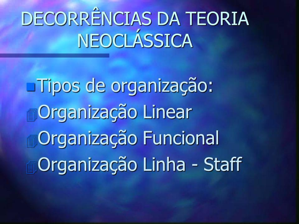 DECORRÊNCIAS DA TEORIA NEOCLÁSSICA