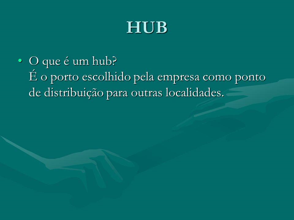 HUB O que é um hub.