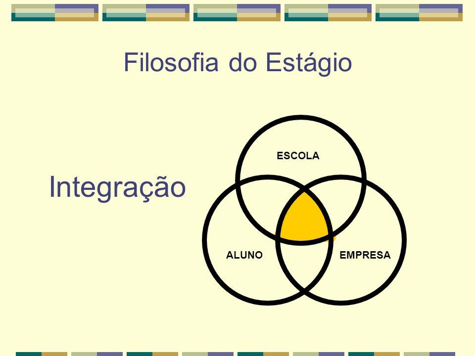 Filosofia do Estágio ESCOLA Integração ALUNO EMPRESA