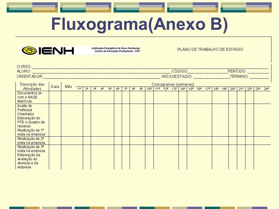 Fluxograma(Anexo B)