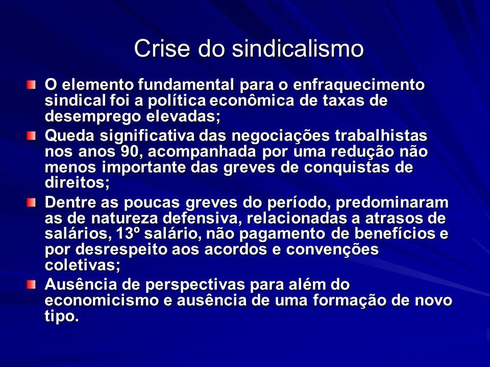 Crise do sindicalismo O elemento fundamental para o enfraquecimento sindical foi a política econômica de taxas de desemprego elevadas;