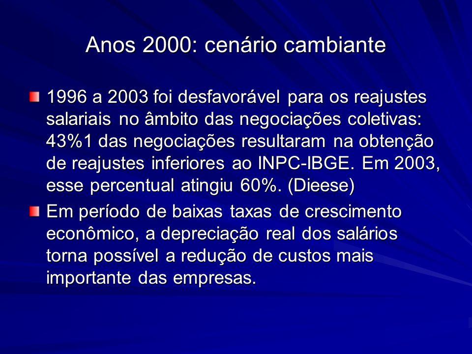 Anos 2000: cenário cambiante