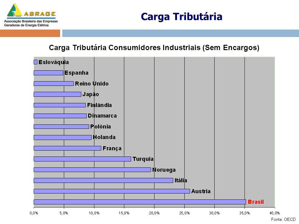 Carga Tributária Carga Tributária Consumidores Industriais (Sem Encargos) Fonte: OECD