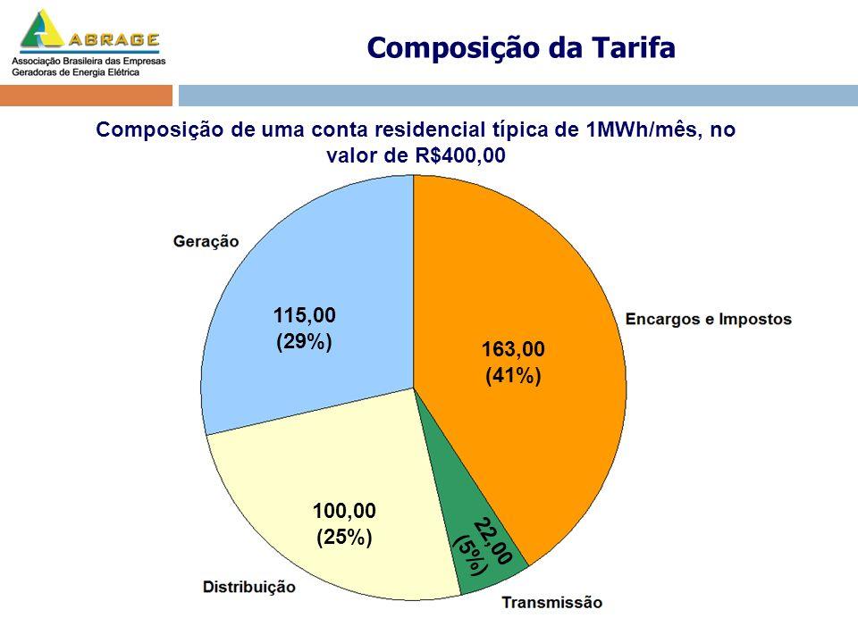 Composição da Tarifa Composição de uma conta residencial típica de 1MWh/mês, no valor de R$400,00. 115,00 (29%)