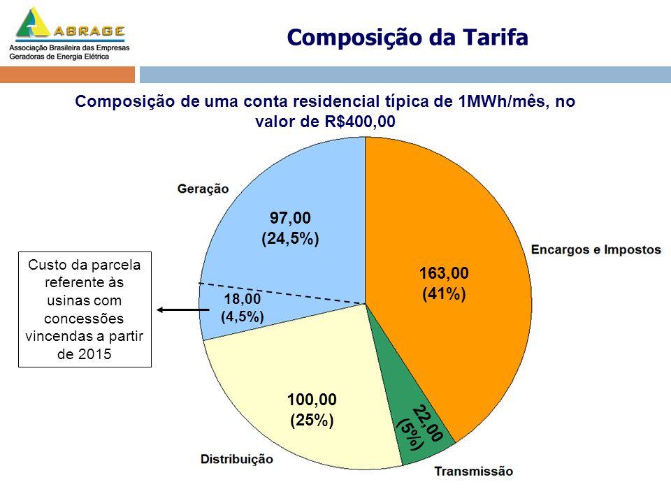 Composição da Tarifa Composição de uma conta residencial típica de 1MWh/mês, no valor de R$400,00. 97,00 (24,5%)