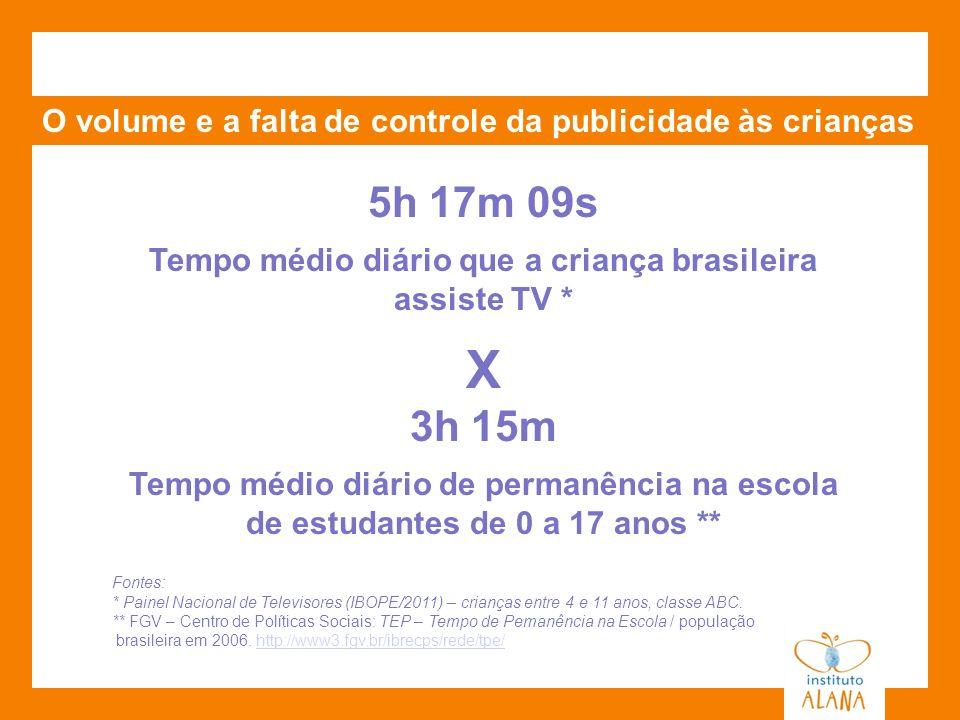 Tempo médio diário que a criança brasileira assiste TV *