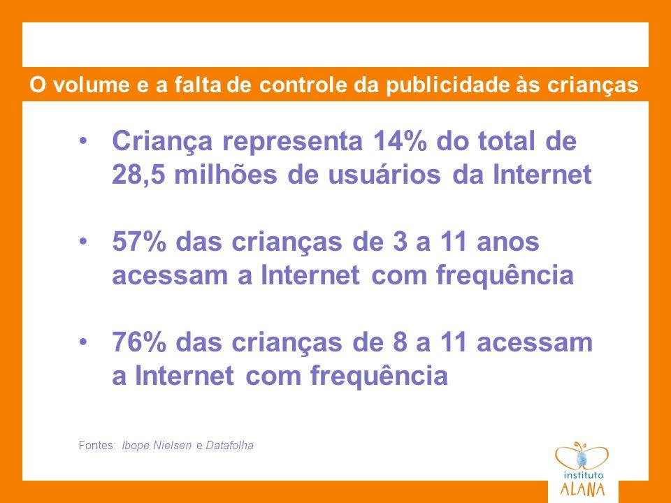 57% das crianças de 3 a 11 anos acessam a Internet com frequência