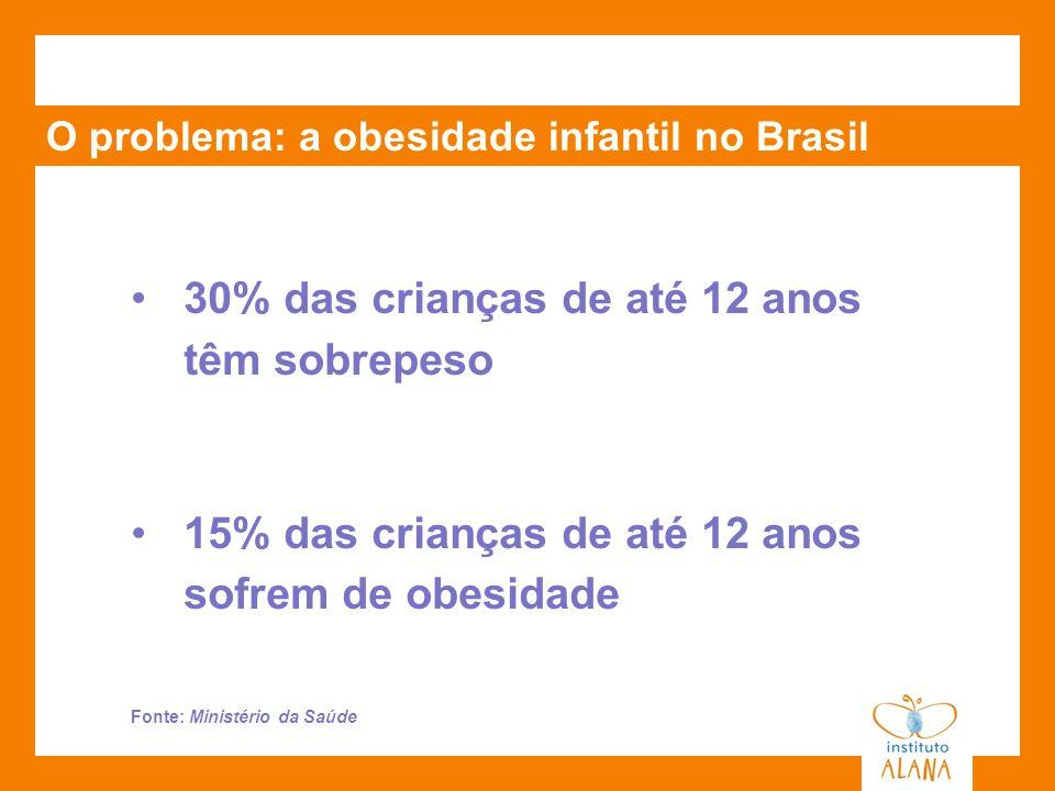 30% das crianças de até 12 anos têm sobrepeso