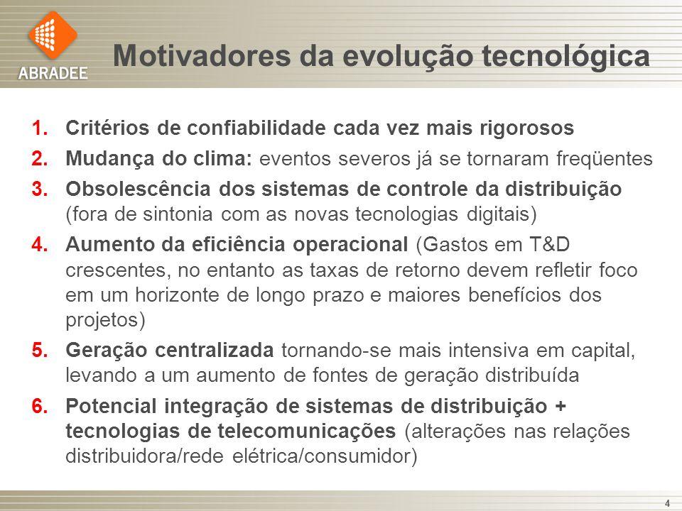 Motivadores da evolução tecnológica