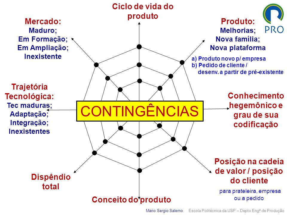 CONTINGÊNCIAS Ciclo de vida do produto