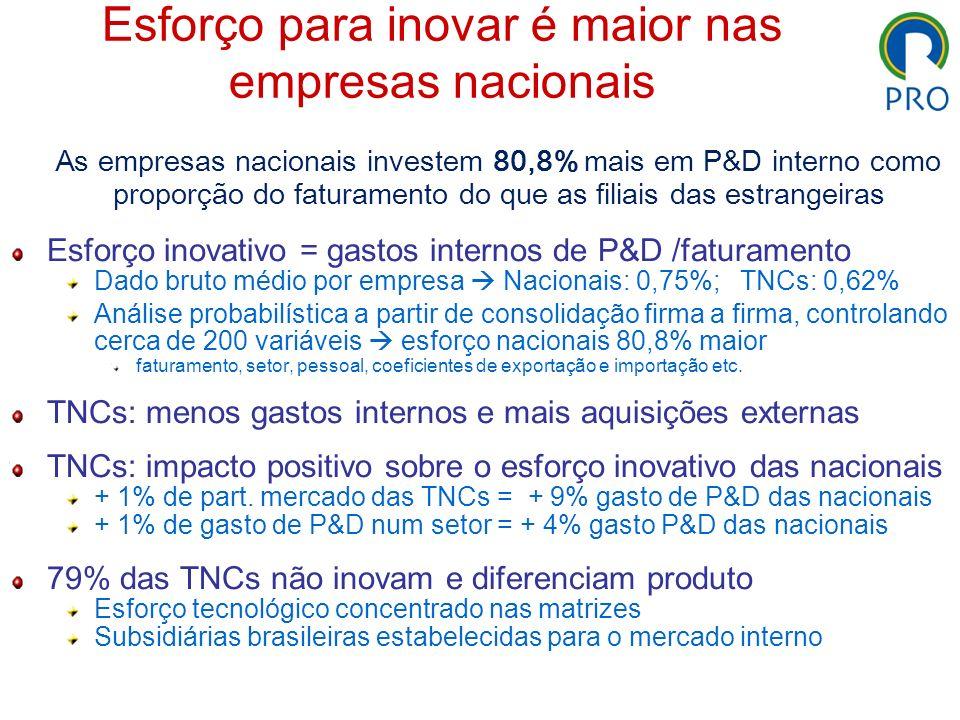 Esforço para inovar é maior nas empresas nacionais