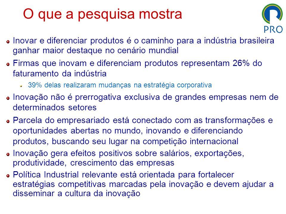 O que a pesquisa mostraInovar e diferenciar produtos é o caminho para a indústria brasileira ganhar maior destaque no cenário mundial.