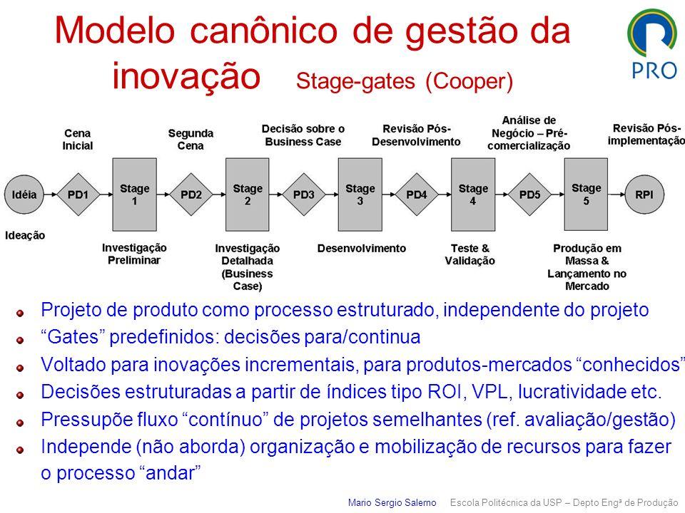 Modelo canônico de gestão da inovação Stage-gates (Cooper)