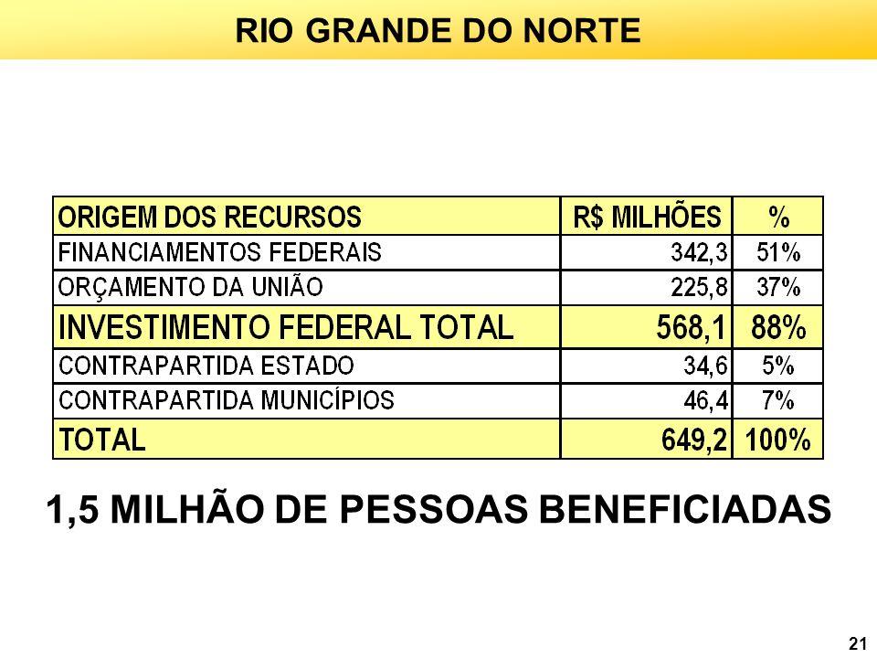 1,5 MILHÃO DE PESSOAS BENEFICIADAS
