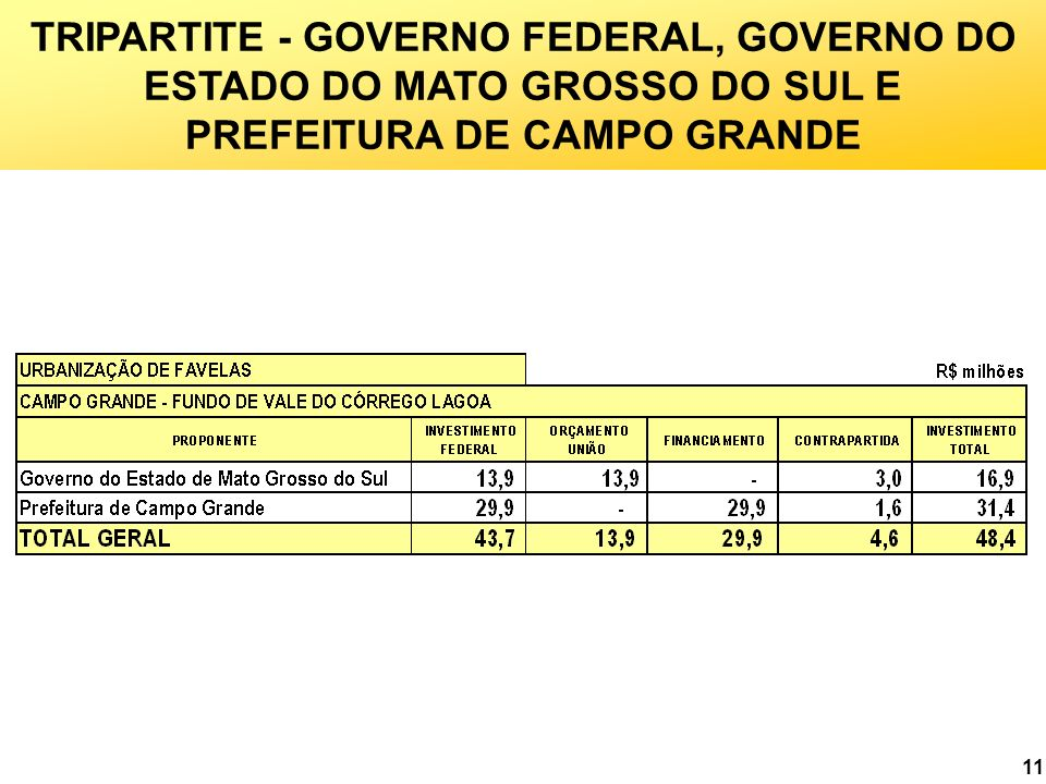 TRIPARTITE - GOVERNO FEDERAL, GOVERNO DO ESTADO DO MATO GROSSO DO SUL E PREFEITURA DE CAMPO GRANDE