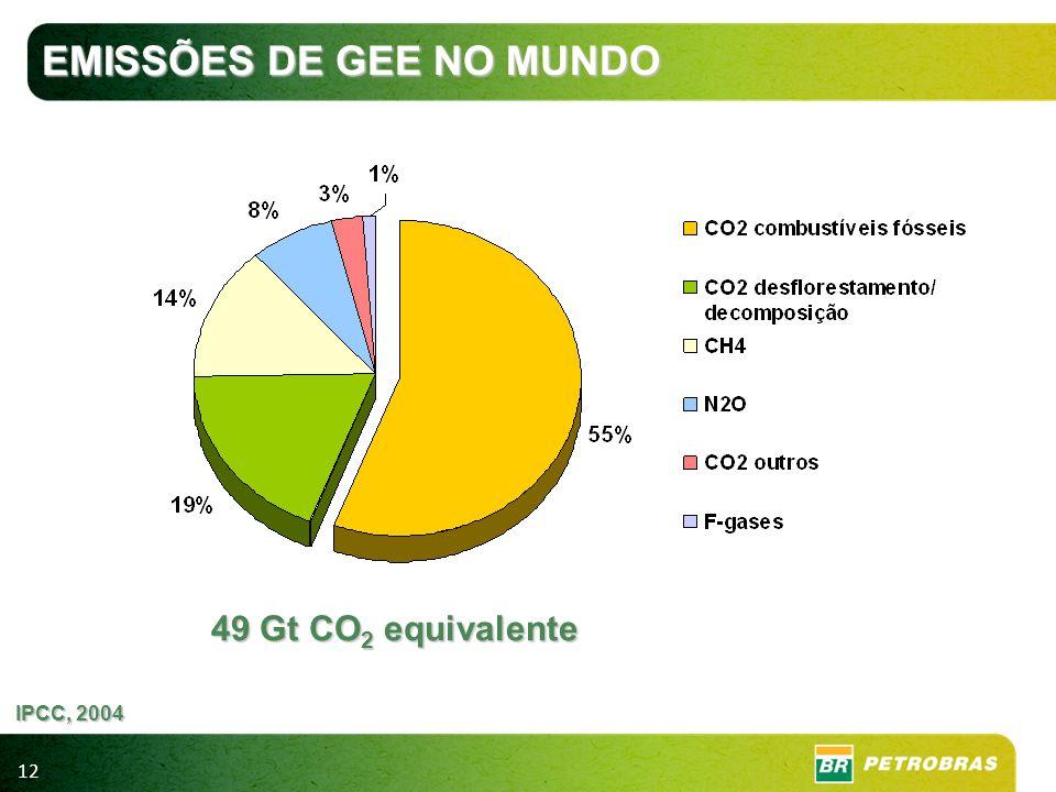 EMISSÕES DE GEE NO MUNDO